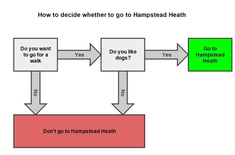 A flow chart to tell you whether you should go to Hampstead Heath or not